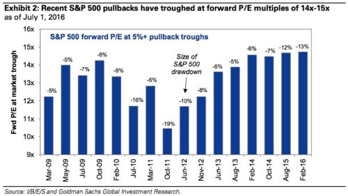 GOLDMAN: Get ready for stock market dive