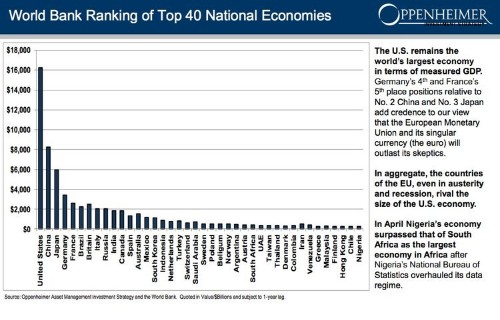 Here Are The 40 Biggest Economies In The World
