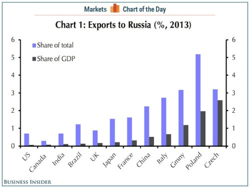 Even Russia's Biggest Trading Partners Don't Have That Much Exposure To Russia