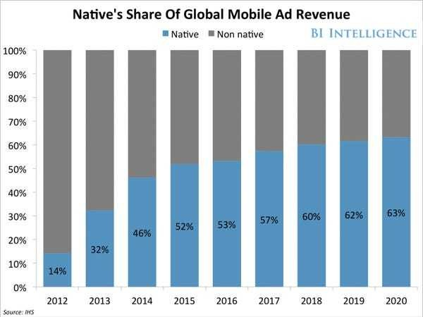 Here's why native ads will take over mobile by 2020 - Business Insider