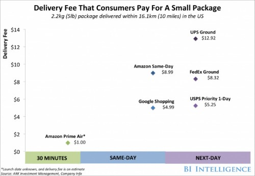 Amazon reduces reliance on UPS shipping
