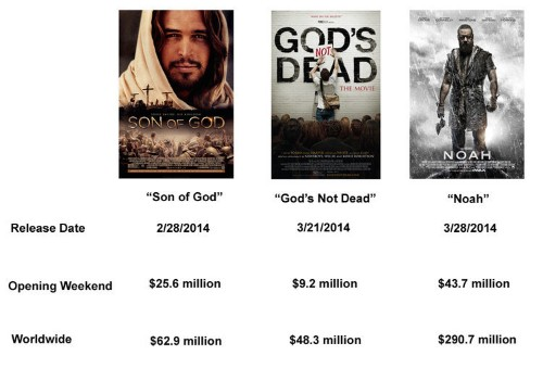 Low-Budget Religious Movie 'Heaven Is For Real' Crushed It At The Box Office
