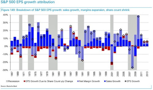 CHART: Here's What Drove Earnings Per Share Growth Each Year Since 1967
