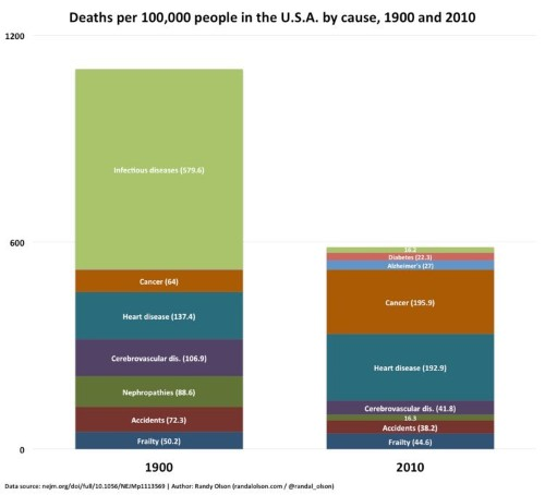 Here Are The Leading Causes Of Death In 1900 Compared To 2010