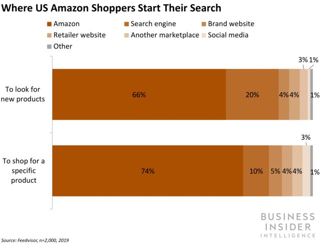 Amazon rules the product search process
