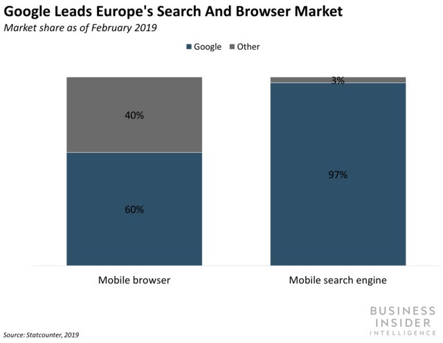 Google is relinquishing browser and search engine control in Europe