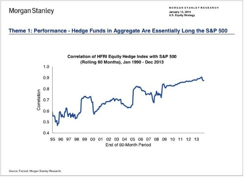 The Average Hedge Fund These Days Is Basically An Overpriced Index Fund