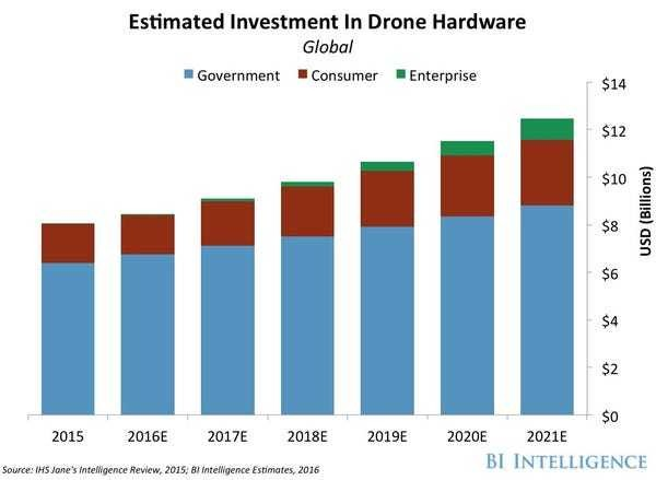 How drones will change the world in the next 5 years - Business Insider