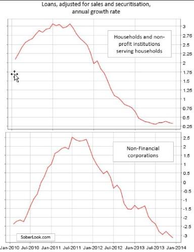 Persistent Credit Contraction Is Europe's Achilles' Heel