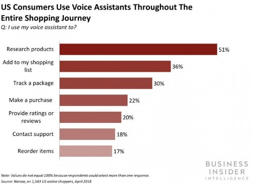 Three ways brands can benefit from adopting voice technology