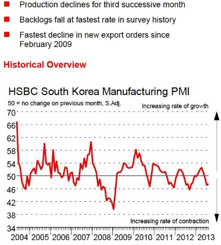 Korea's Manufacturing PMI Report Was Not Pretty