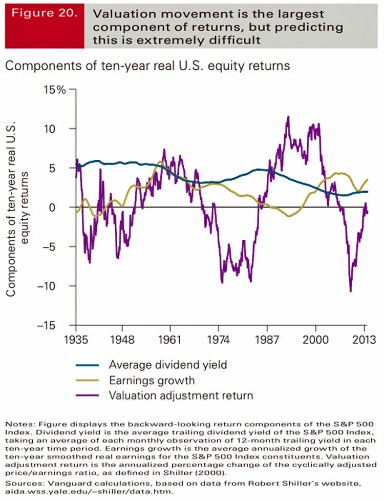 This One Chart Shows Why Predicting Stock Market Moves Is Ridiculously Hard