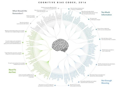 4 basic problems cause all the cognitive biases that screw up our judgment