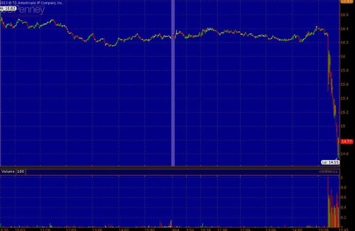 Shares of JCPenney Just Collapsed