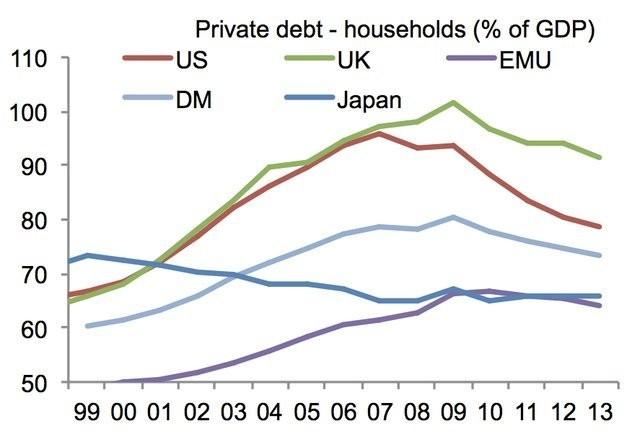 Adair Turner Talks About UK Household Debt