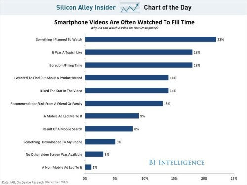 CHART OF THE DAY: Why People Watch Video On Their Smartphones