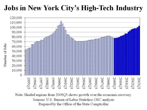 Tech Jobs Are Booming In New York City [CHART]
