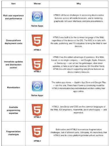 The HTML5 Vs. Native Apps Battle Broken Down