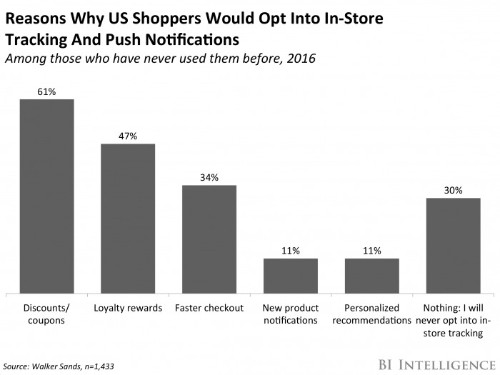 1 in 3 shoppers will never use beacons in stores