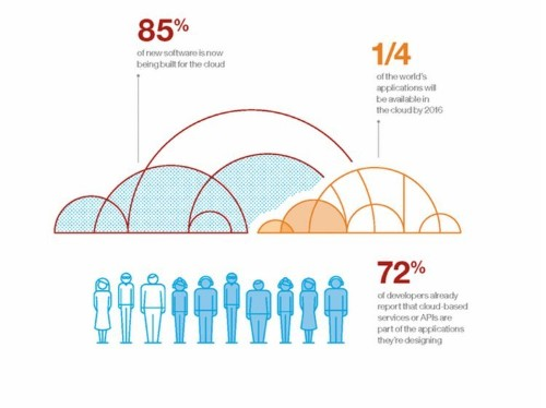 This Chart From IBM Explains Why Cloud Computing Is Such A Game-Changer