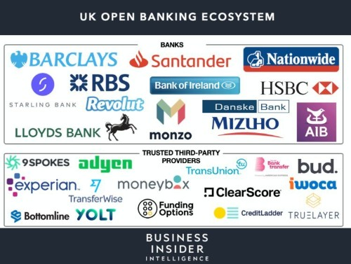 The Monetization of Open Banking Report 2019 - Business Insider