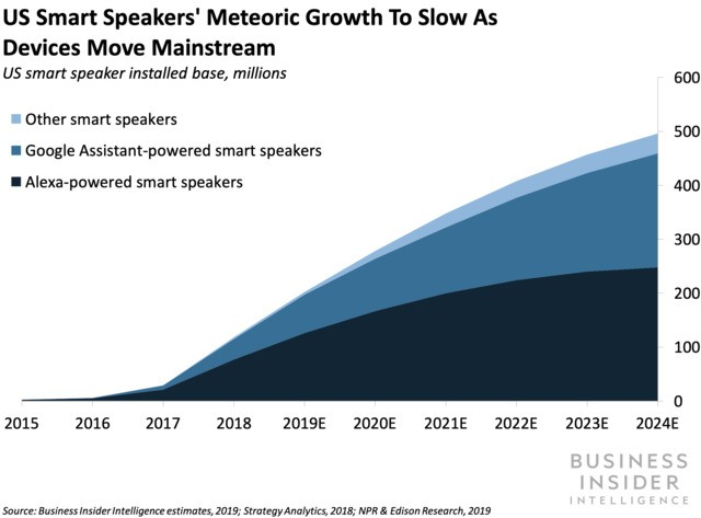 China has become the new global leader in smart speaker shipments