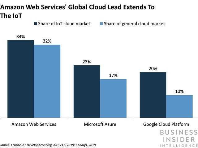 Microsoft is beefing up its Azure cloud IoT platform in bid to threaten AWS's dominance - Business Insider