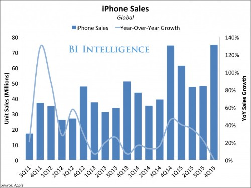 Apple may have a major iPhone problem on its hands