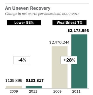 93% Of Americans Got Poorer During The First Two Years Of The Recovery
