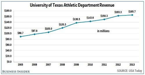 The 20 Colleges That Make The Most Money On Sports