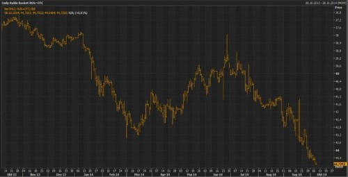 The Russian Ruble Is Collapsing