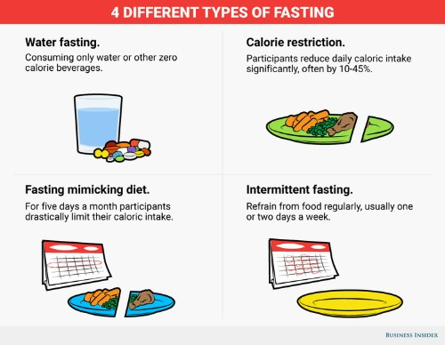 How 4 different fasting regimens could transform your health