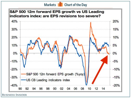 The last time the stock market did this, the US was in a recession