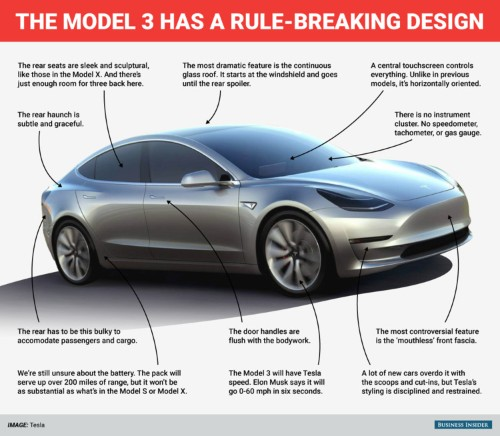 The design of the Tesla Model 3 is dramatically minimalist — but also controversial