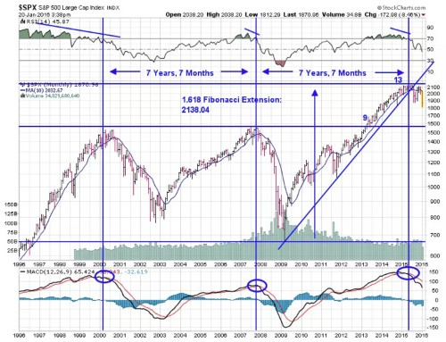 5 technical tools that explain what's going on in the stock market right now