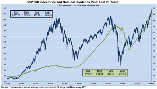 Everybody's Paying Fat Cash Dividends These Days
