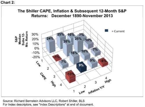 RICH BERNSTEIN: There Is No Equity Bubble
