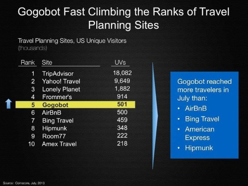 Gogobot, The Travel Site Where Friends And Experts Plan Your Vacation, Is Growing Really Fast