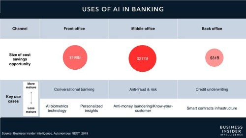 The AI in Banking Report from Business Insider Intelligence