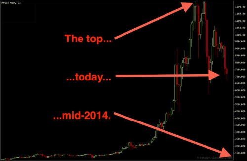 FINANCE PROFESSOR: Bitcoin Will Crash To $10 By Mid-2014