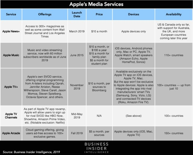 Apple TV+'s November launch could foreshadow a media services bundle