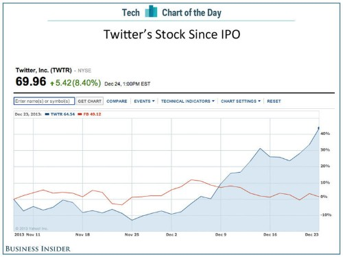 For No Apparent Reason Twitter's Stock Has Gone Bananas