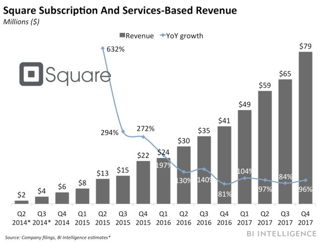 Square Cash emerges as a threat in the mobile P2P space