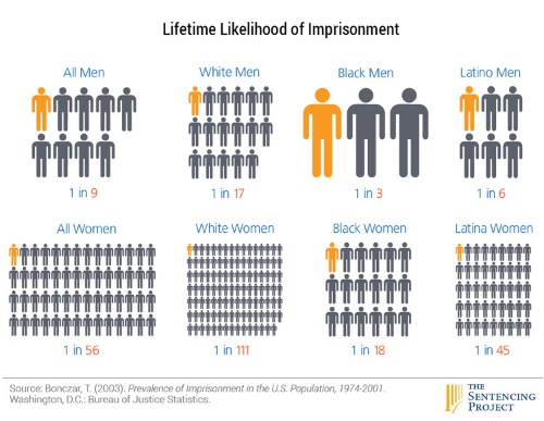This infographic shows how likely different races are to go to prison