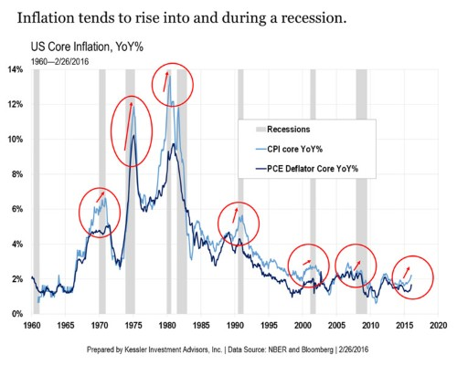 The recent rise in inflation might mean recession is already here