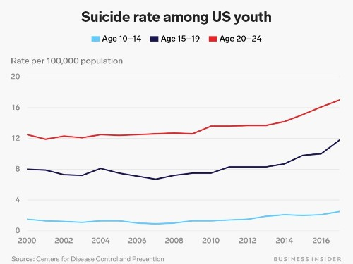 CDC: The suicide rate for young people rose 56% this decade - Business Insider