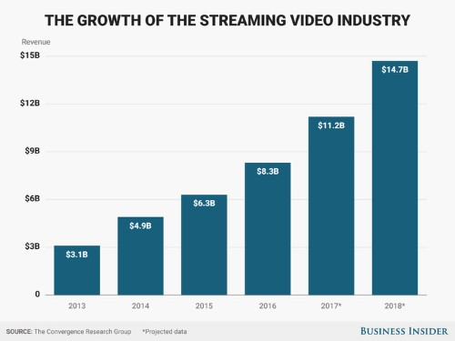 Services like Netflix and Amazon Prime Video are growing much faster than traditional TV — here's how much