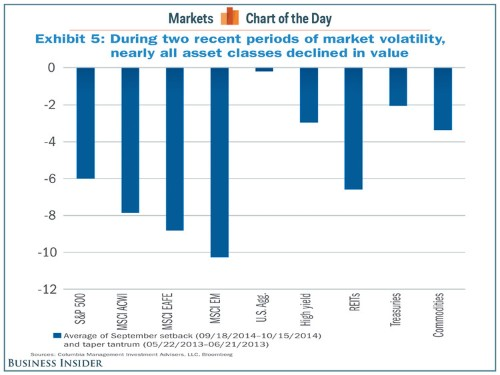 A 'Troublesome Commonality' During Two Recent Bouts Of Global Market Volatility