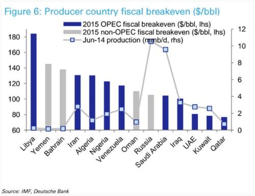 This is what happens when oil-rich nations can't pay their bills