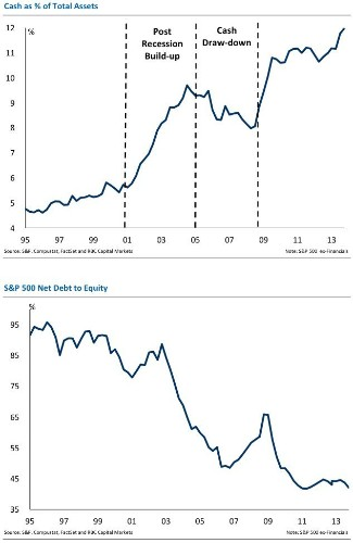 The State Of The Corporate Balance Sheet In 2 Charts